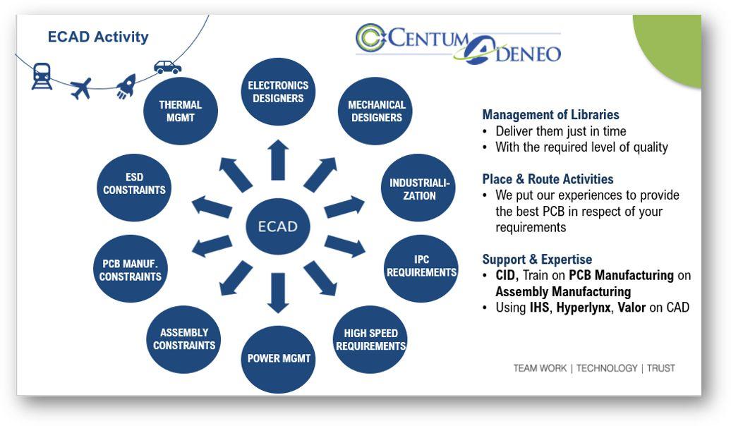 Discover Centum Adeneo's eCAD dedicated activities